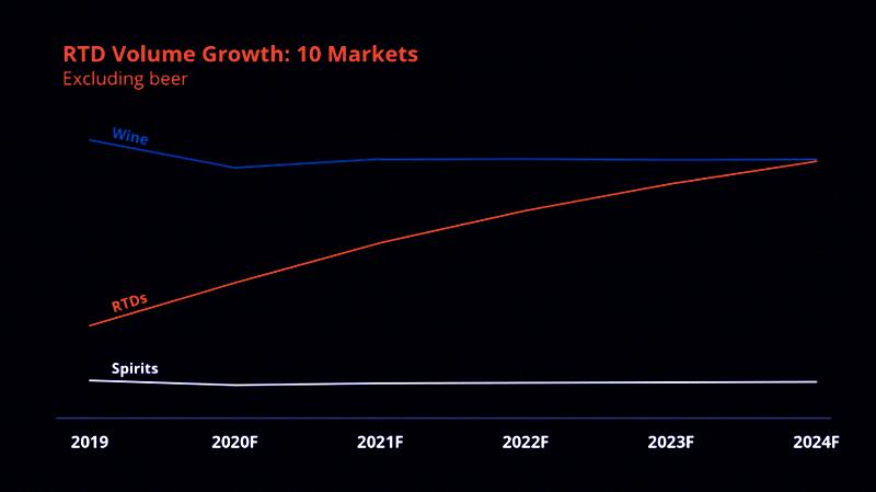 Les RTD devraient stimuler la croissance de la valeur du commerce électronique jusqu'en 2024