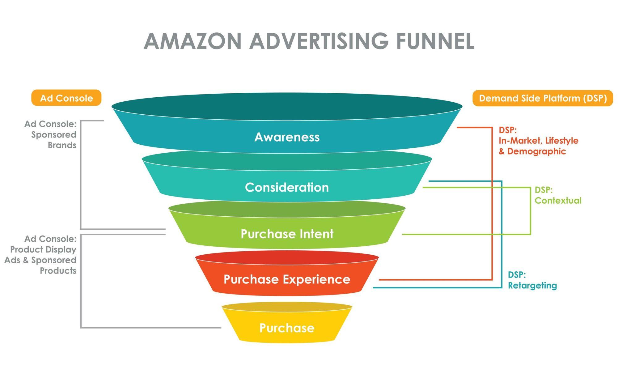 Etat de la publicité sur Amazon Demand Side Platform (DSP)
